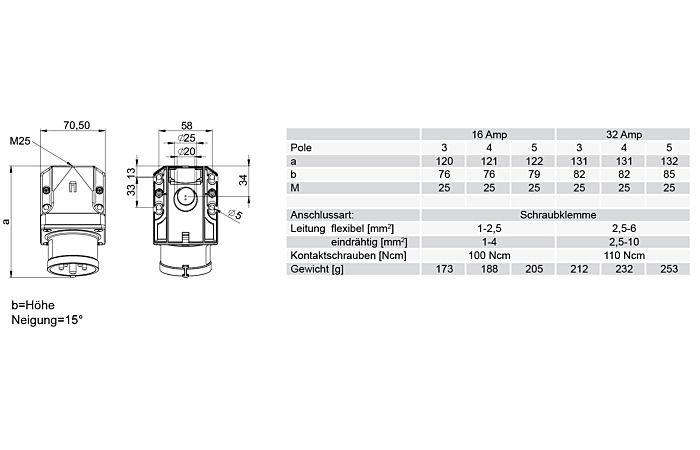 PCE Přívodka 32A/400V 5-pól. IP44 nástěnná